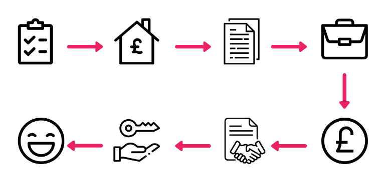 Shared Ownership home buying process